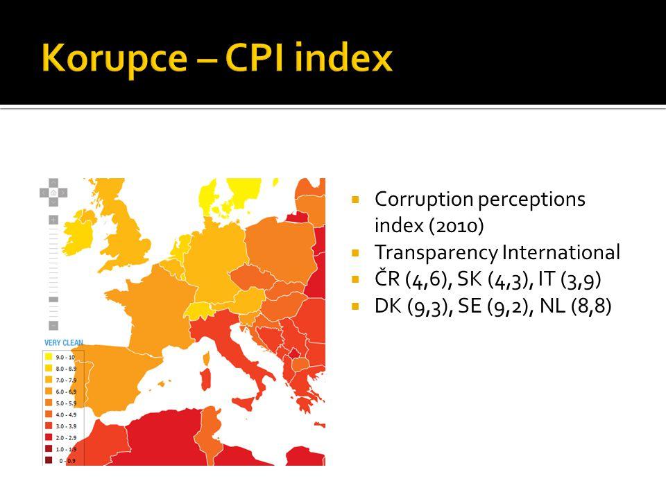  Corruption perceptions index (2010)  Transparency International  ČR (4,6), SK (4,3), IT (3,9)  DK (9,3), SE (9,2), NL (8,8)