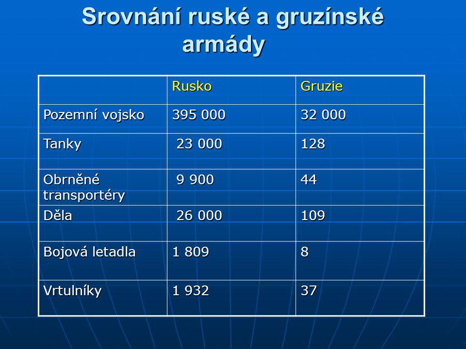 Srovnání ruské a gruzínské armády Srovnání ruské a gruzínské armády RuskoGruzie Pozemní vojsko 395 00032 000 Tanky Tanky 23 000128 Obrněné transportér