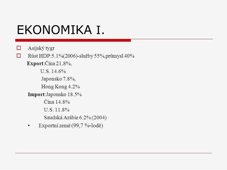 EKONOMIKA I.  Asijský tygr  Růst HDP:5.1%(2006)-služby 55%,průmysl 40% Export:Čína 21.8%, U.S. 14.6% Japonsko 7.8%, Hong Kong 4.2% Import:Japonsko 1