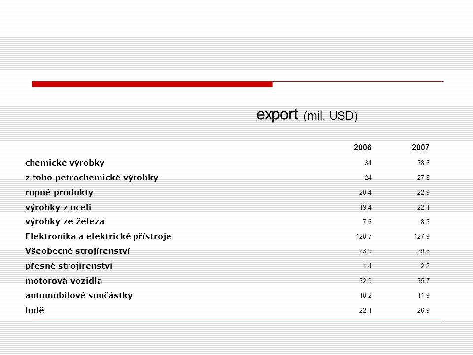 export (mil. USD) 20062007 chemické výrobky 3438,6 z toho petrochemické výrobky 2427,8 ropné produkty 20,422,9 výrobky z oceli 19,422,1 výrobky ze žel