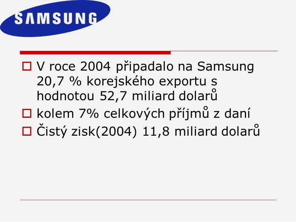  V roce 2004 připadalo na Samsung 20,7 % korejského exportu s hodnotou 52,7 miliard dolarů  kolem 7% celkových příjmů z daní  Čistý zisk(2004) 11,8