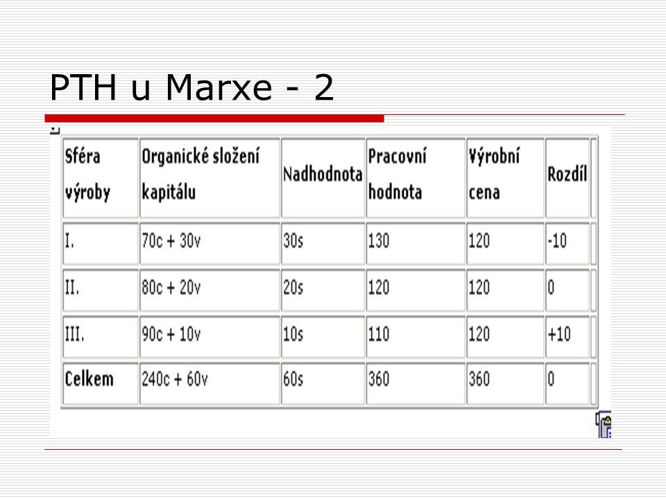 PTH u Marxe - 2