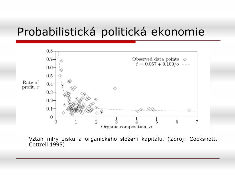 Probabilistická politická ekonomie Vztah míry zisku a organického složení kapitálu. (Zdroj: Cockshott, Cottrell 1995)