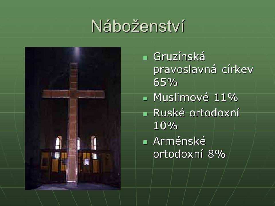 Náboženství Gruzínská pravoslavná církev 65% Gruzínská pravoslavná církev 65% Muslimové 11% Muslimové 11% Ruské ortodoxní 10% Ruské ortodoxní 10% Armé