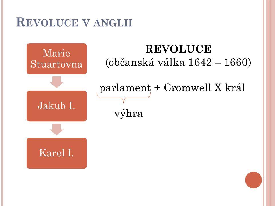 R EVOLUCE V ANGLII Marie Stuartovna Jakub I.Karel I. REVOLUCE (občanská válka 1642 – 1660) parlament + Cromwell X král výhra