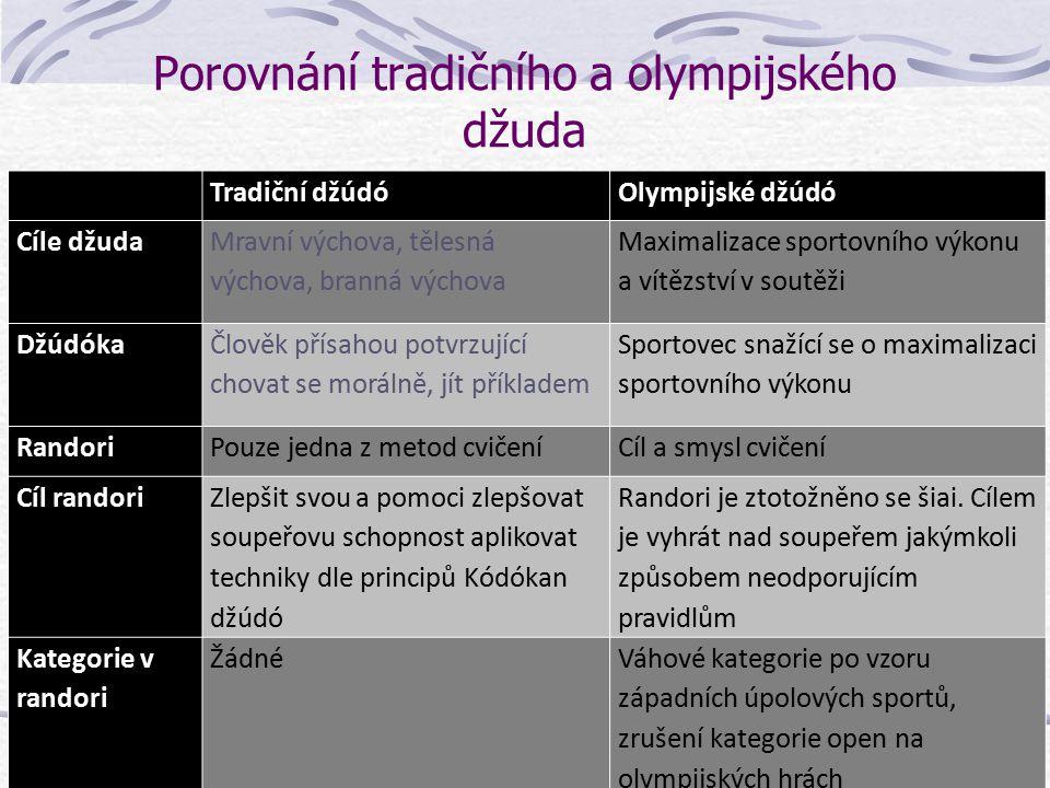 Úpolové sporty na novodobých olympijských hrách ŠermZápas Přetahování lanem BoxDžúdóTaekwondo 1896 Atény 1900 Paříž 1904 St. Louis 1908 Londýn 1912 St
