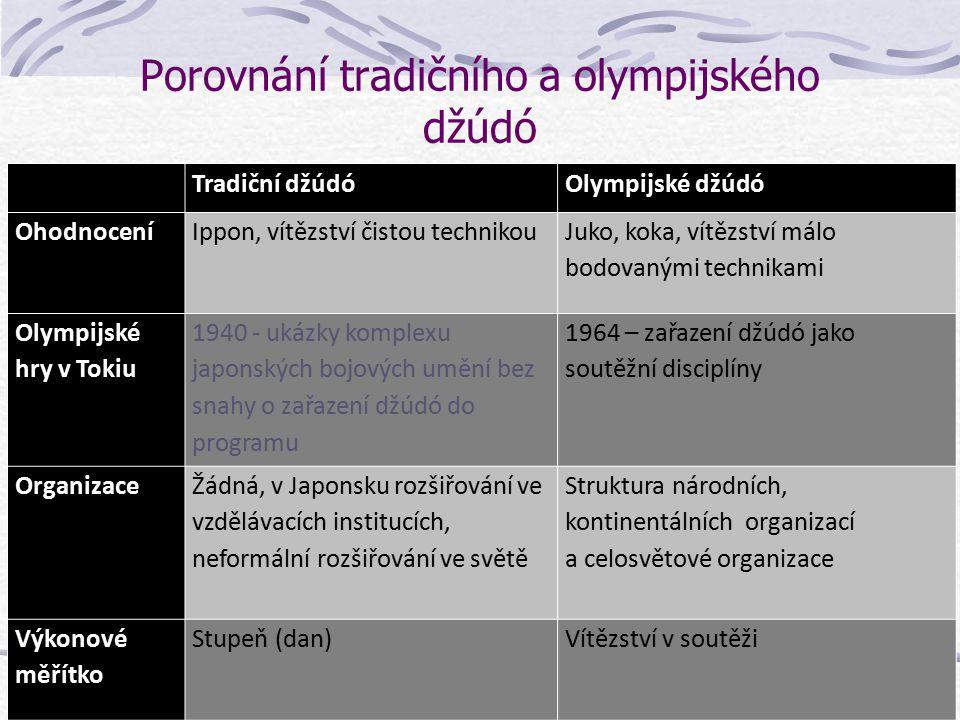 Porovnání tradičního a olympijského džuda Tradiční džúdóOlympijské džúdó Cíle džuda Mravní výchova, tělesná výchova, branná výchova Maximalizace sport