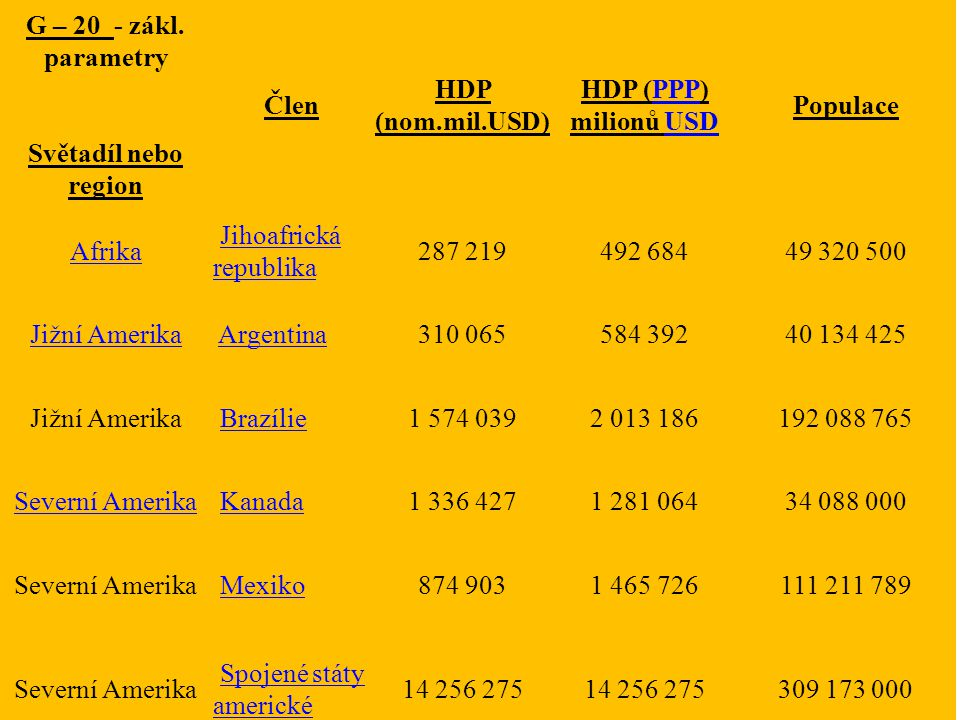 G – 20 - zákl. parametry Světadíl nebo region Člen HDP (nom.mil.USD) HDP (PPP) milionů USDPPPUSD Populace Afrika Jihoafrická republikaJihoafrická repu