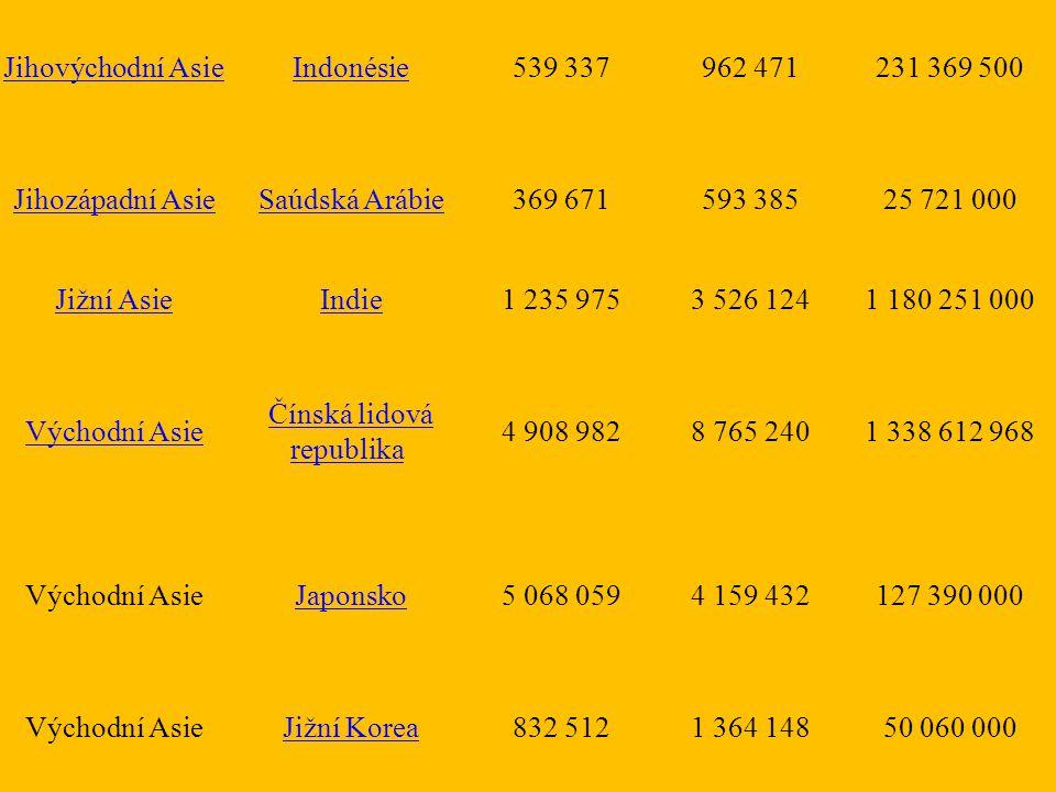 Jihovýchodní Asie Indonésie 539 337962 471231 369 500 Jihozápadní Asie Saúdská Arábie 369 671593 38525 721 000 Jižní Asie Indie 1 235 9753 526 1241 18