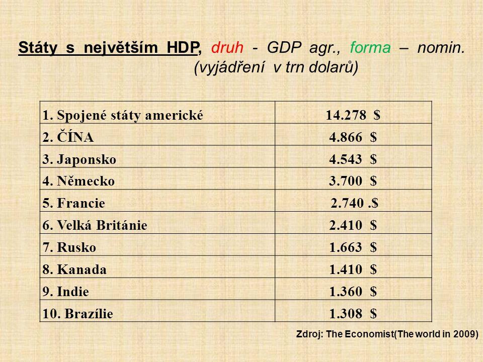 Státy s největším HDP, druh - GDP agr., forma – nomin. (vyjádření v trn dolarů) 1. Spojené státy americké14.278 $ 2. ČÍNA4.866 $ 3. Japonsko4.543 $ 4.