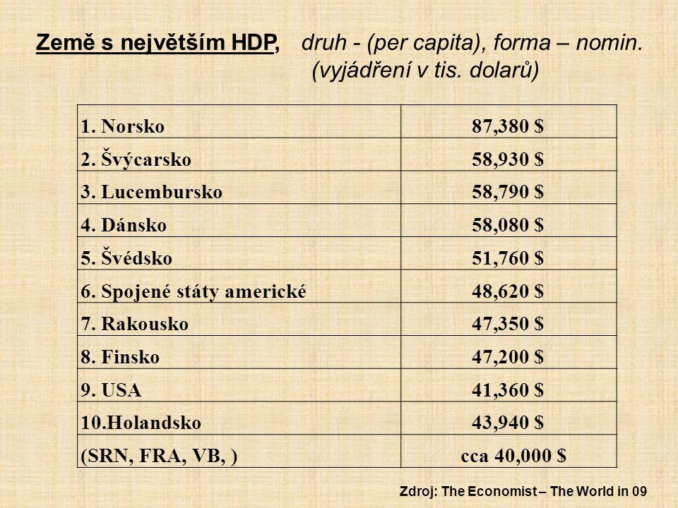 Země s největším HDP, druh - (per capita), forma – nomin. (vyjádření v tis. dolarů) 1. Norsko87,380 $ 2. Švýcarsko58,930 $ 3. Lucembursko58,790 $ 4. D