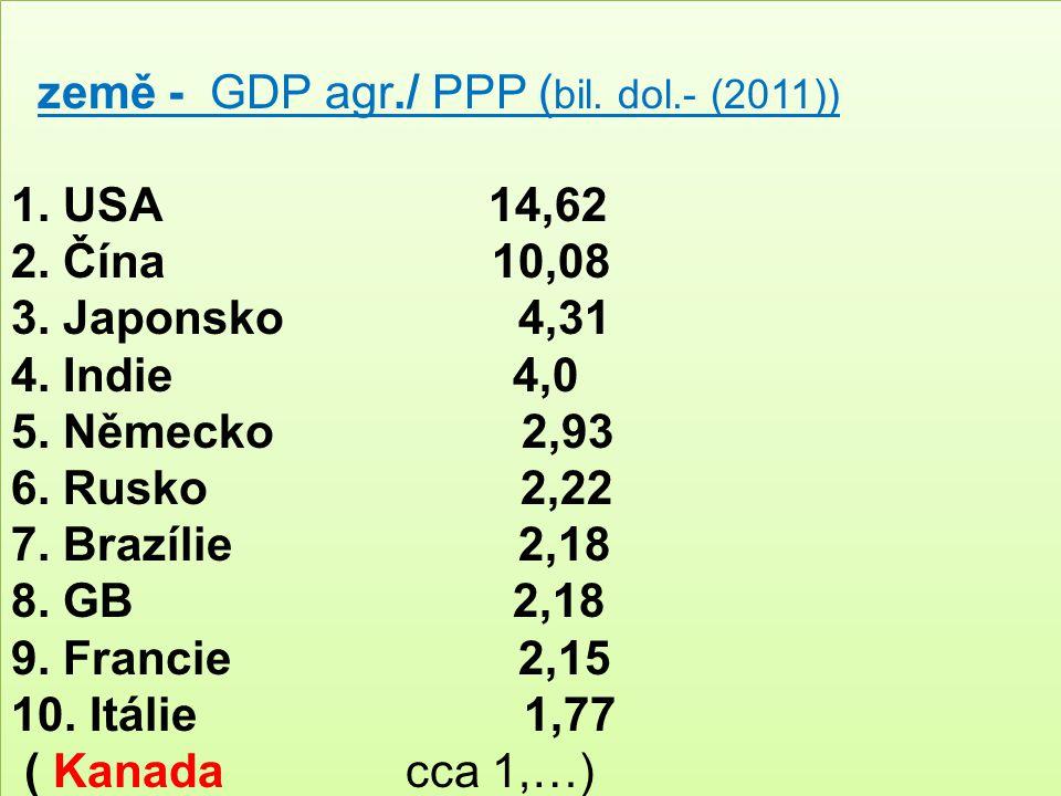 země - GDP agr./ PPP ( bil. dol.- (2011)) 1. USA 14,62 2. Čína 10,08 3. Japonsko 4,31 4. Indie 4,0 5. Německo 2,93 6. Rusko 2,22 7. Brazílie 2,18 8. G