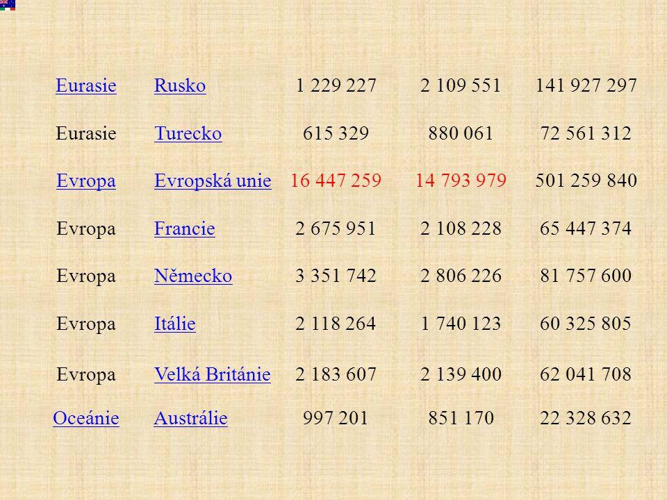 Eurasie Rusko 1 229 2272 109 551141 927 297 Eurasie Turecko 615 329880 06172 561 312 Evropa Evropská unie 16 447 25914 793 979501 259 840 Evropa Franc