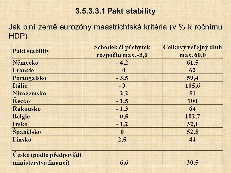 3.5.3.3.1 Pakt stability Jak plní země eurozóny maastrichtská kritéria (v % k ročnímu HDP) Pakt stability Schodek či přebytek rozpočtu max. -3,0 Celko