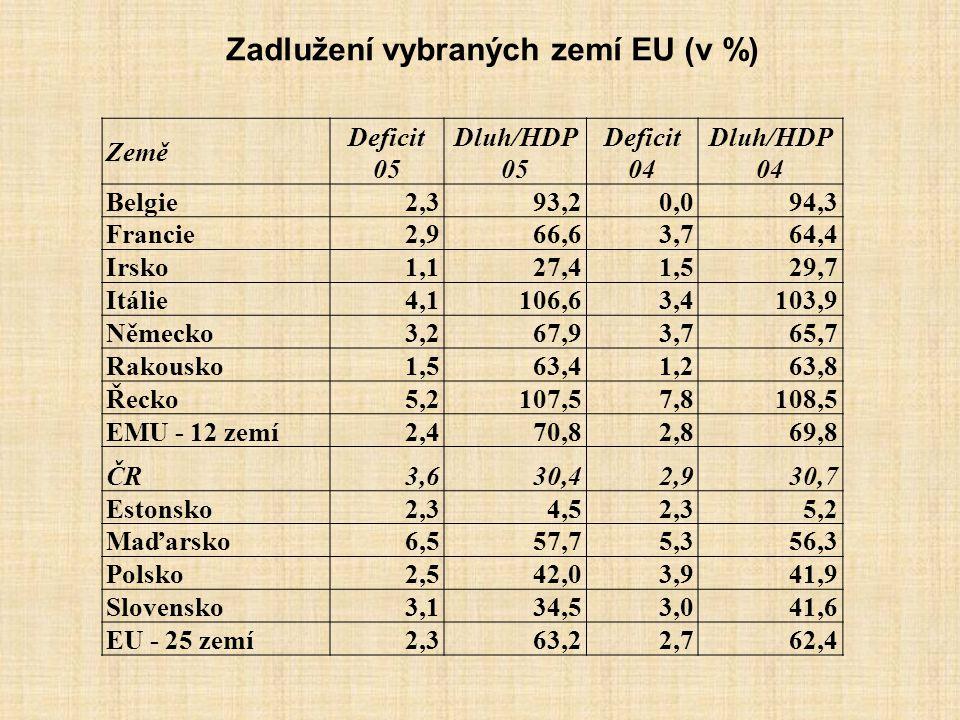 Zadlužení vybraných zemí EU (v %) Země Deficit 05 Dluh/HDP 05 Deficit 04 Dluh/HDP 04 Belgie2,393,20,094,3 Francie2,966,63,764,4 Irsko1,127,41,529,7 It
