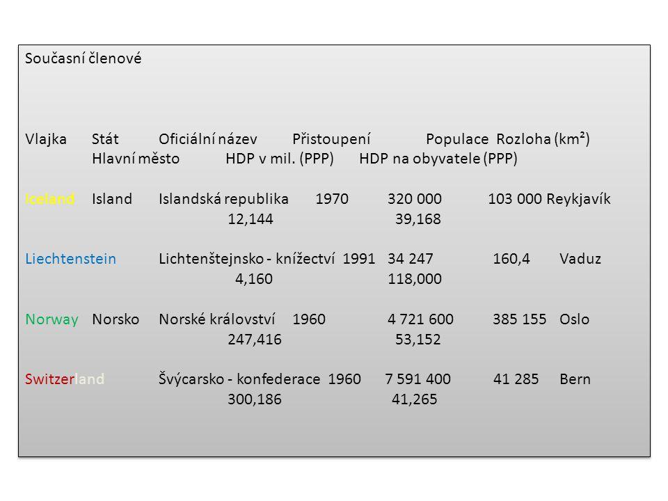 Současní členové Vlajka Stát Oficiální název Přistoupení Populace Rozloha (km²) Hlavní město HDP v mil. (PPP) HDP na obyvatele (PPP) Iceland Island Is