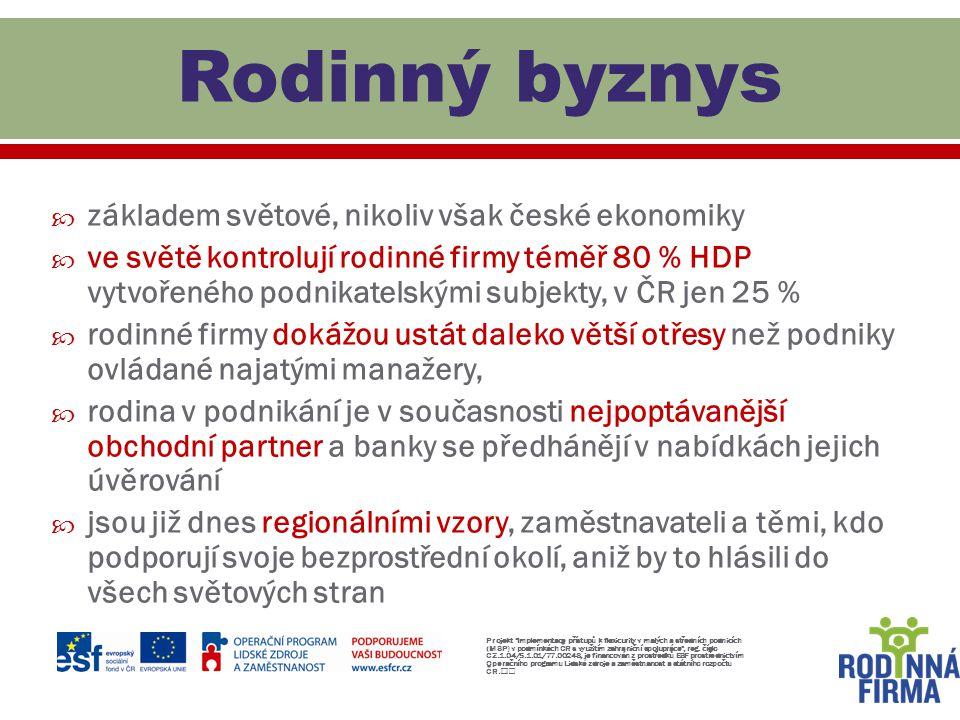  základem světové, nikoliv však české ekonomiky  ve světě kontrolují rodinné firmy téměř 80 % HDP vytvořeného podnikatelskými subjekty, v ČR jen 25