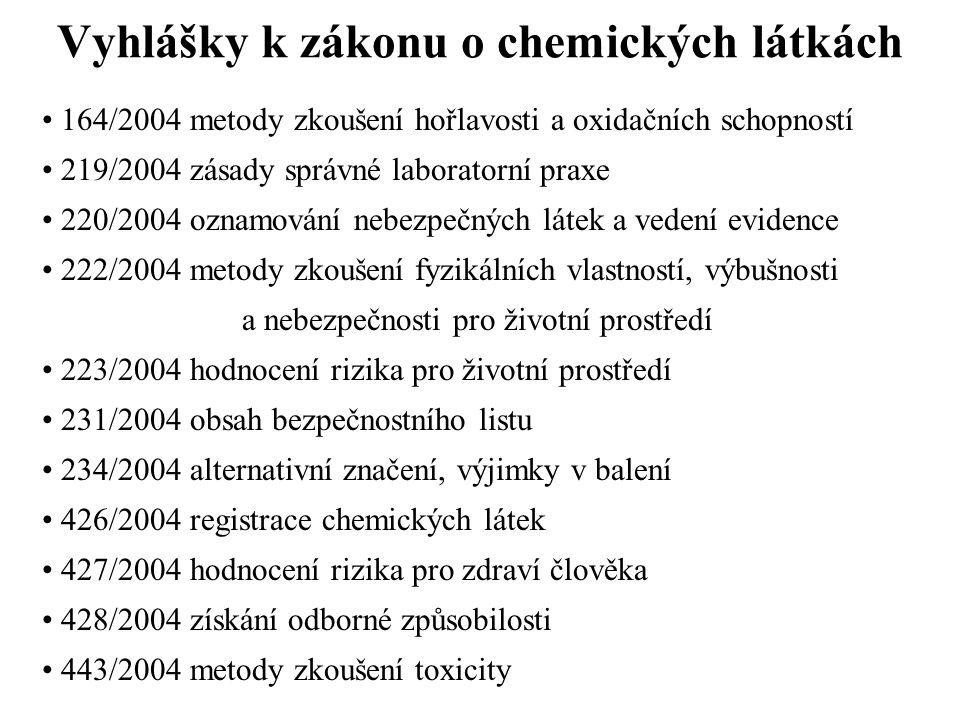 Vyhlášky k zákonu o chemických látkách 164/2004 metody zkoušení hořlavosti a oxidačních schopností 219/2004 zásady správné laboratorní praxe 220/2004 oznamování nebezpečných látek a vedení evidence 222/2004 metody zkoušení fyzikálních vlastností, výbušnosti a nebezpečnosti pro životní prostředí 223/2004 hodnocení rizika pro životní prostředí 231/2004 obsah bezpečnostního listu 234/2004 alternativní značení, výjimky v balení 426/2004 registrace chemických látek 427/2004 hodnocení rizika pro zdraví člověka 428/2004 získání odborné způsobilosti 443/2004 metody zkoušení toxicity