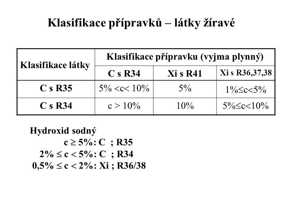 Klasifikace přípravků – látky žíravé Klasifikace látky Klasifikace přípravku (vyjma plynný) C s R34Xi s R41 Xi s R36,37,38 C s R35 5%  c  10% 5%5% 1%  c  5% C s R34c > 10%10% 5%  c  10% Hydroxid sodný c  5%: C ; R35 2%  c  5%: C ; R34 0,5%  c  2%: Xi ; R36/38