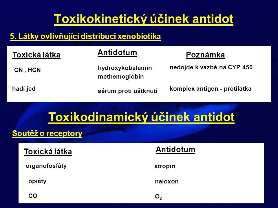 29 Toxikokinetický účinek antidot 5. Látky ovlivňující distribuci xenobiotika Toxická látka Antidotum CN -, HCN hydroxykobalamin methemoglobin Poznámk
