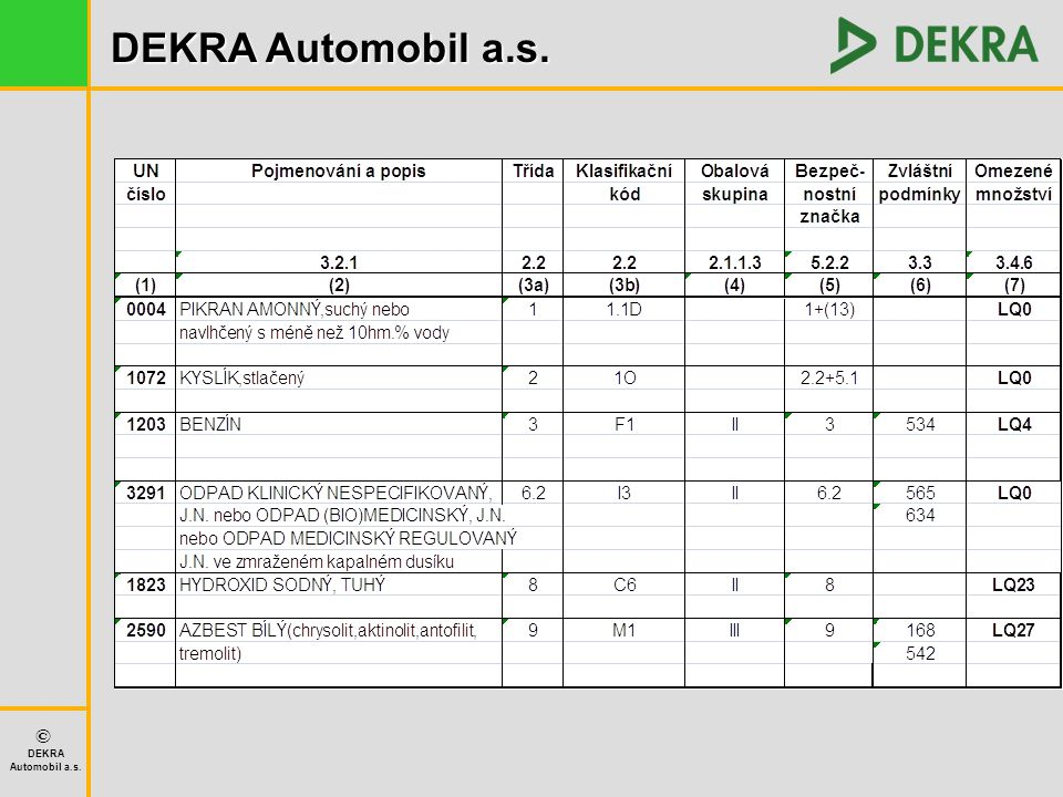 DEKRA Automobil a.s. © DEKRA Automobil a.s. Systémy WEBNEB - NEBNAK