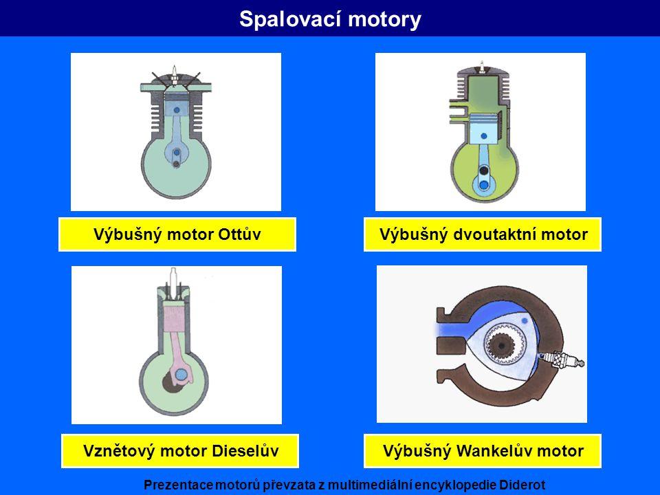 Spalovací motory Výbušný motor OttůvVznětový motor DieselůvVýbušný dvoutaktní motorVýbušný Wankelův motor Prezentace motorů převzata z multimediální e