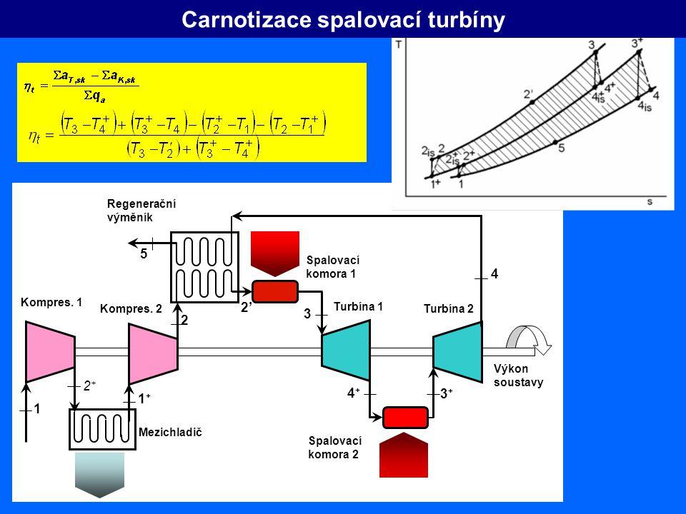 Turbína 1 Turbína 2 Regenerační výměník Spalovací komora 2 Spalovací komora 1 Výkon soustavy 2+2+ 2 1+1+ 1 2' 3 4+4+ 5 4 3+3+ Kompres. 1 Kompres. 2 Me