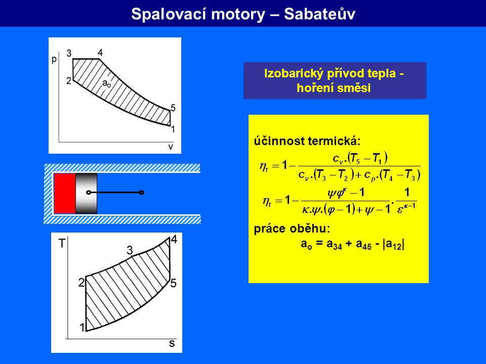 Spalovací motory – Sabateův Nasávání pracovního media Adiabatická komprese vzduchu Izochorický přívod tepla - výbuch přivedené nafty Adiabatická expan