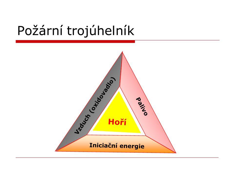Požární trojúhelník Hoří Vzduch (oxidovadlo) Palivo Iniciační energie