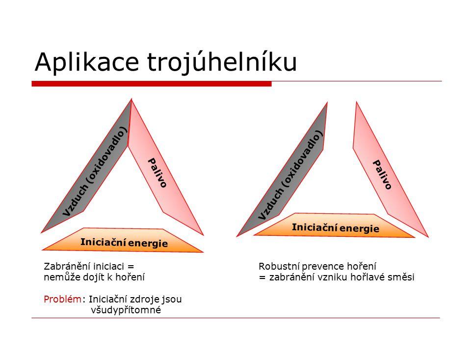 Aplikace trojúhelníku Vzduch (oxidovadlo) Palivo Iniciační energie Vzduch (oxidovadlo) Palivo Iniciační energie Zabránění iniciaci = nemůže dojít k ho