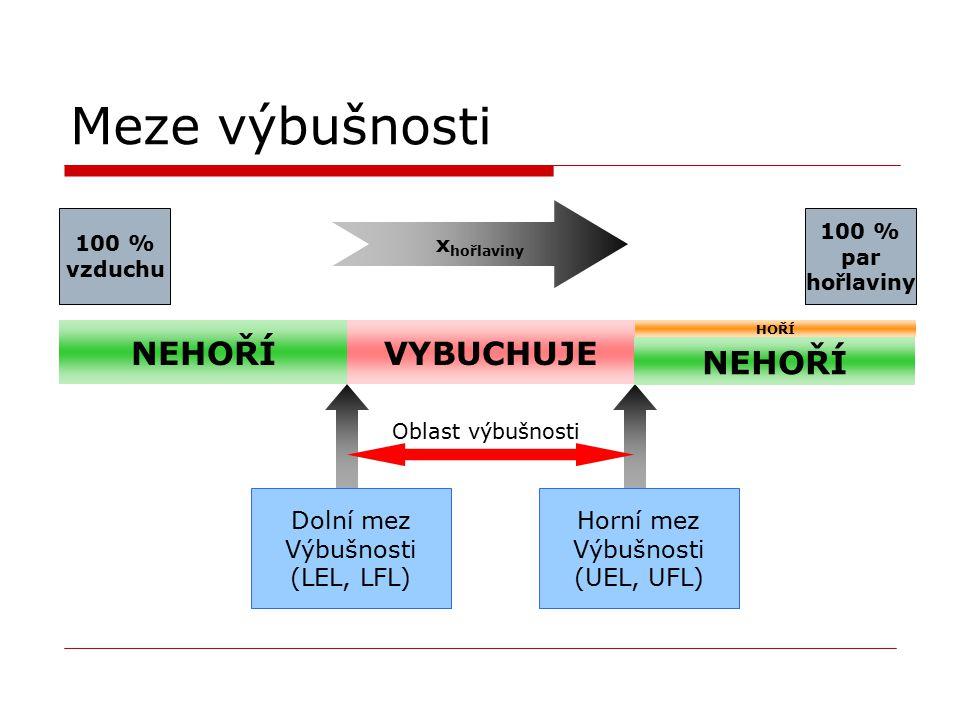 Meze výbušnosti NEHOŘÍ x hořlaviny VYBUCHUJE HOŘÍ 100 % vzduchu 100 % par hořlaviny Dolní mez Výbušnosti (LEL, LFL) Horní mez Výbušnosti (UEL, UFL) Ob