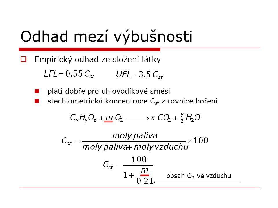 Odhad mezí výbušnosti  Empirický odhad ze složení látky platí dobře pro uhlovodíkové směsi stechiometrická koncentrace C st z rovnice hoření obsah O