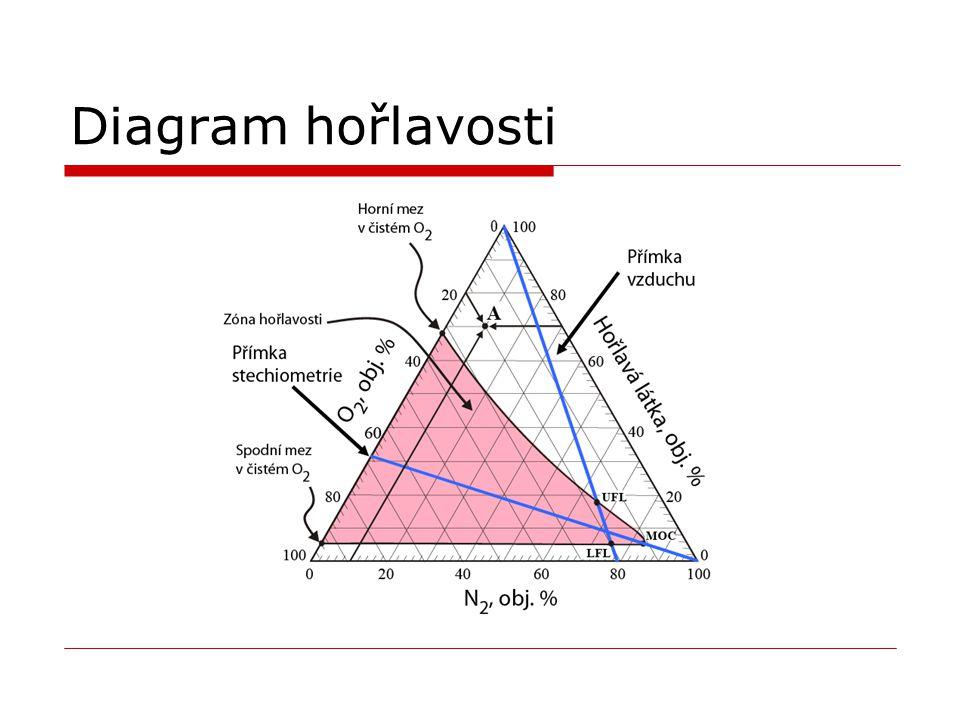 Diagram hořlavosti