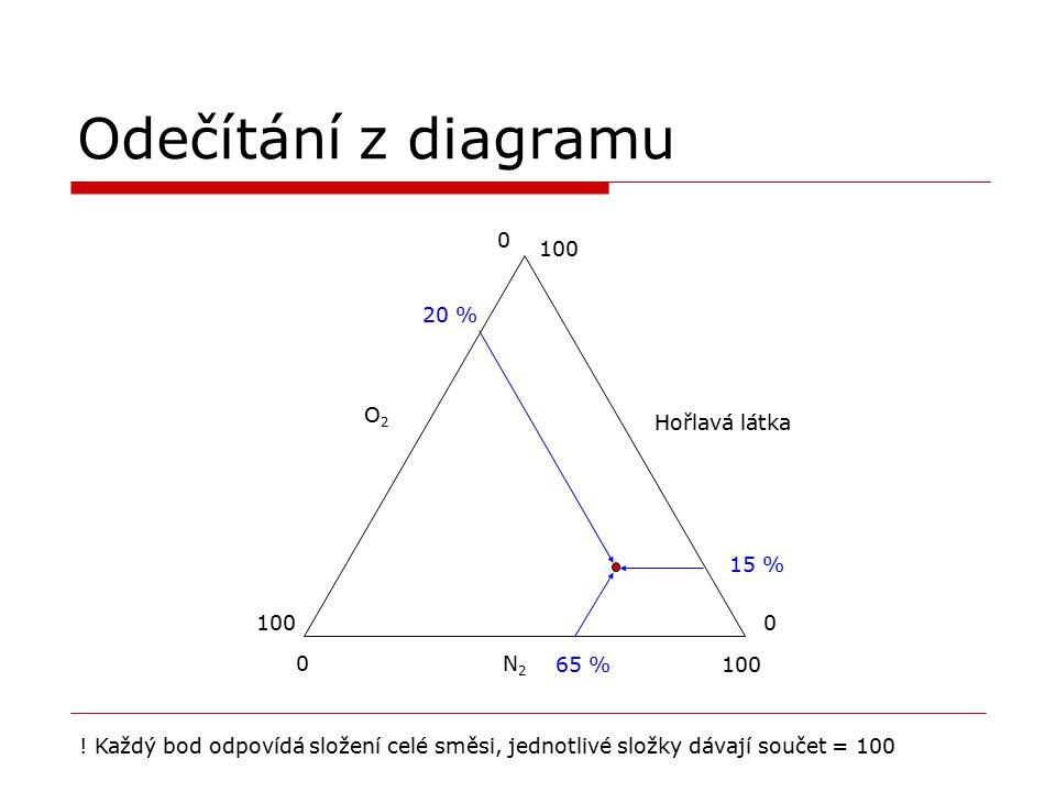 Odečítání z diagramu N2N2 O2O2 Hořlavá látka 0 100 0 0 20 % 65 % 15 % ! Každý bod odpovídá složení celé směsi, jednotlivé složky dávají součet = 100