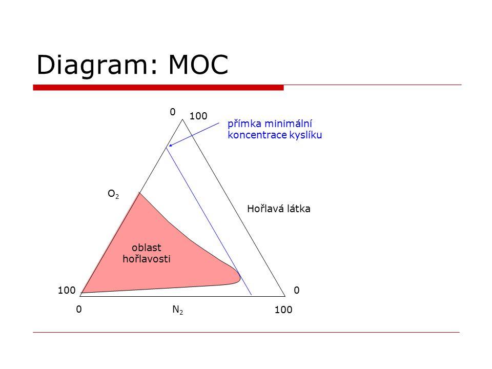 Diagram: MOC N2N2 O2O2 Hořlavá látka 0 100 0 0 přímka minimální koncentrace kyslíku oblast hořlavosti