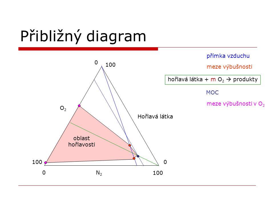 oblast hořlavosti Přibližný diagram N2N2 O2O2 Hořlavá látka 0 100 0 0 přímka vzduchu meze výbušnosti hořlavá látka + m O 2  produkty MOC meze výbušno