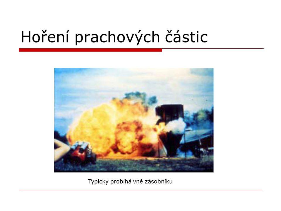 Hoření prachových částic Typicky probíhá vně zásobníku