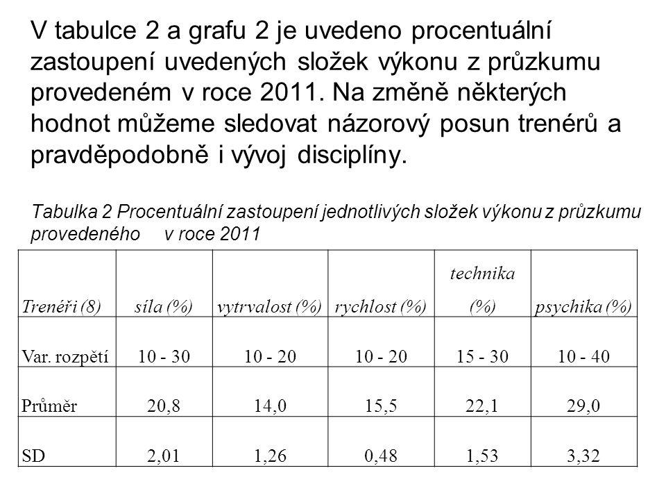 Graf 2 Struktura výkonu dle průzkumu z roku 2011