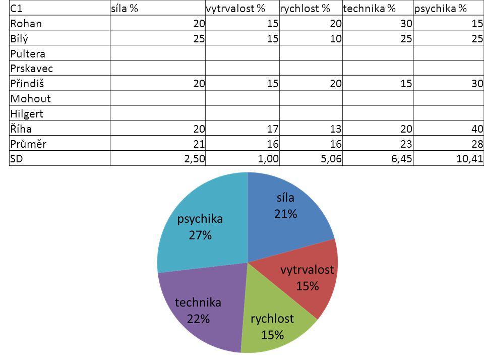 C2síla %vytrvalost %rychlost %technika %psychika % Rohan3015 3010 Bílý3010 3020 Pultera Prskavec Přindiš2015201530 Mohout Hilgert Říha2012101845 Průměr2513142326 SD5,772,454,797,8914,93
