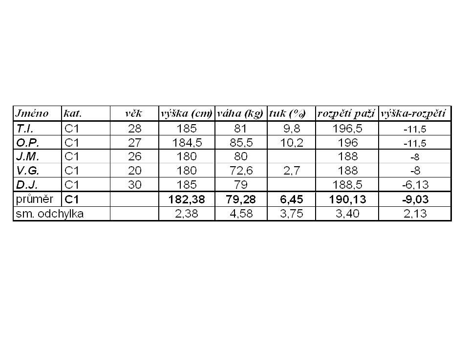 U deblkanoistů jsou patrné nižší hodnoty výšky postavy a váhy.