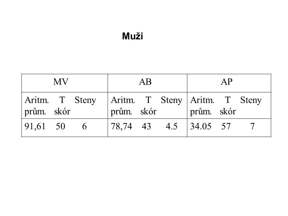 Výsledky vyšetření výkonové motivace závodníků RD slalom a jejich porovnání s výkonností ukazuje tabulka 2.