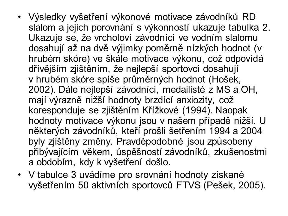 MV AB AP Aritm.T Steny prům. skór Aritm. T Steny prům.