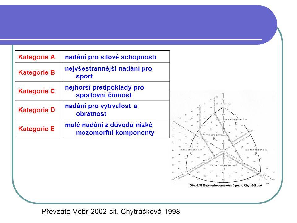 Kategorie Anadání pro silové schopnosti Kategorie B nejvšestrannější nadání pro sport Kategorie C nejhorší předpoklady pro sportovni činnost Kategorie
