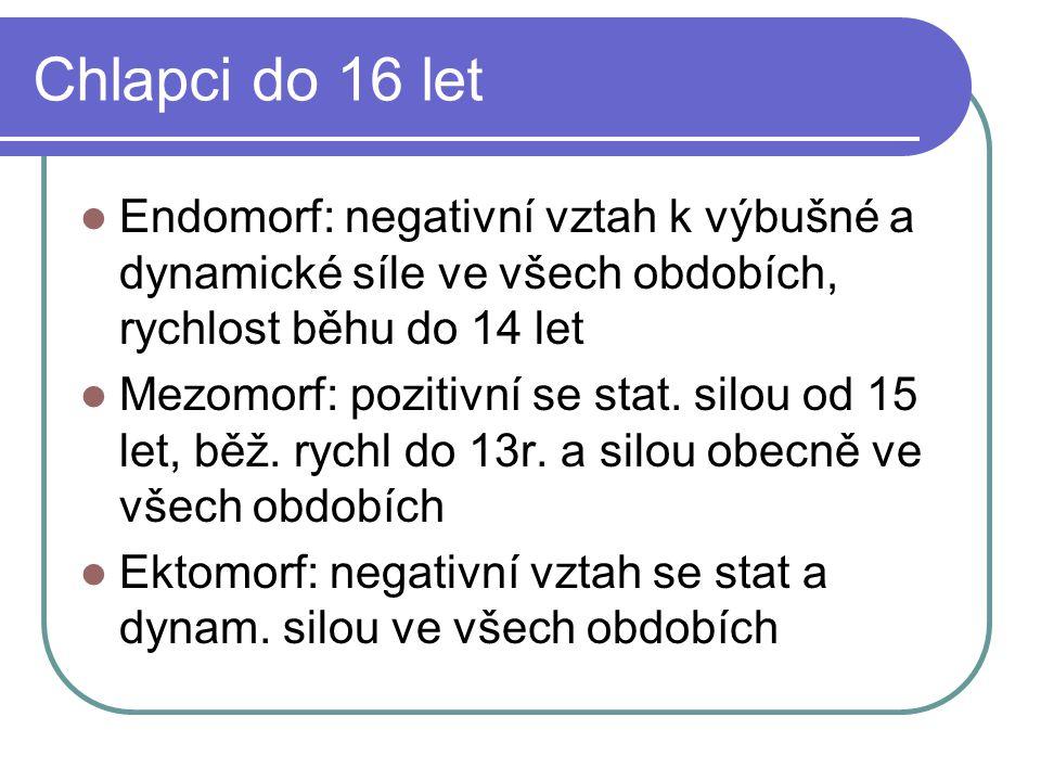 Chlapci do 16 let Endomorf: negativní vztah k výbušné a dynamické síle ve všech obdobích, rychlost běhu do 14 let Mezomorf: pozitivní se stat. silou o