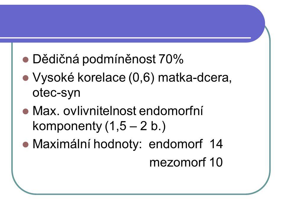 Dědičná podmíněnost 70% Vysoké korelace (0,6) matka-dcera, otec-syn Max. ovlivnitelnost endomorfní komponenty (1,5 – 2 b.) Maximální hodnoty: endomorf