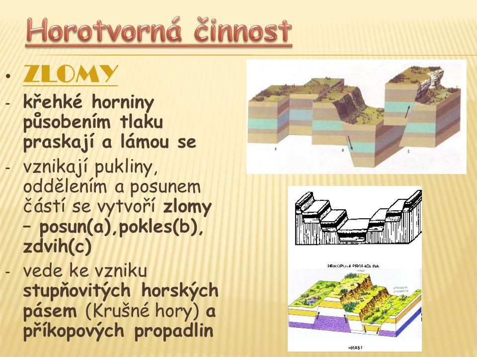 ZLOMY - křehké horniny působením tlaku praskají a lámou se - vznikají pukliny, oddělením a posunem částí se vytvoří zlomy – posun(a),pokles(b), zdvih(