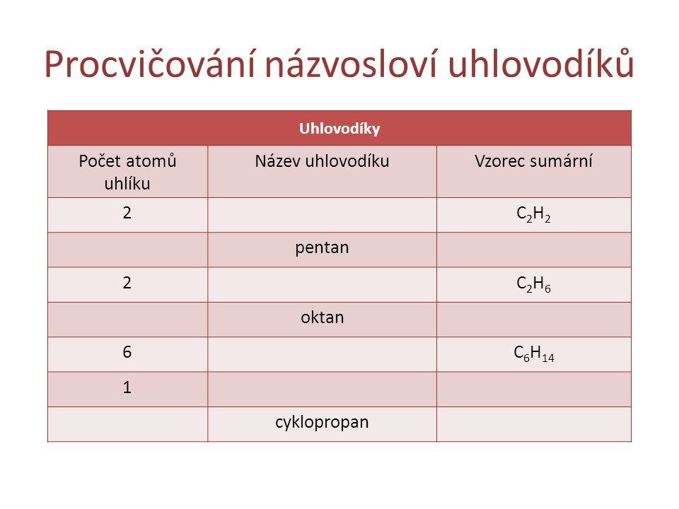 Procvičování názvosloví uhlovodíků Uhlovodíky Počet atomů uhlíku Název uhlovodíkuVzorec sumární 2C2H2C2H2 pentan 2C2H6C2H6 oktan 6C 6 H 14 1 cykloprop