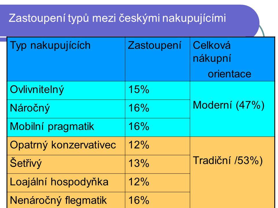 Zastoupení typů mezi českými nakupujícími Typ nakupujícíchZastoupeníCelková nákupní orientace Ovlivnitelný15% Moderní (47%) Náročný16% Mobilní pragmatik16% Opatrný konzervativec12% Tradiční /53%) Šetřivý13% Loajální hospodyňka12% Nenáročný flegmatik16%