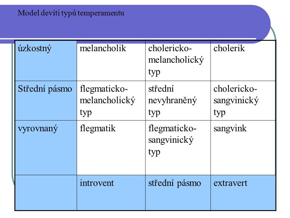 úzkostnýmelancholikcholericko- melancholický typ cholerik Střední pásmoflegmaticko- melancholický typ střední nevyhraněný typ cholericko- sangvinický typ vyrovnanýflegmatikflegmaticko- sangvinický typ sangvink introventstřední pásmoextravert Model devíti typů temperamentu