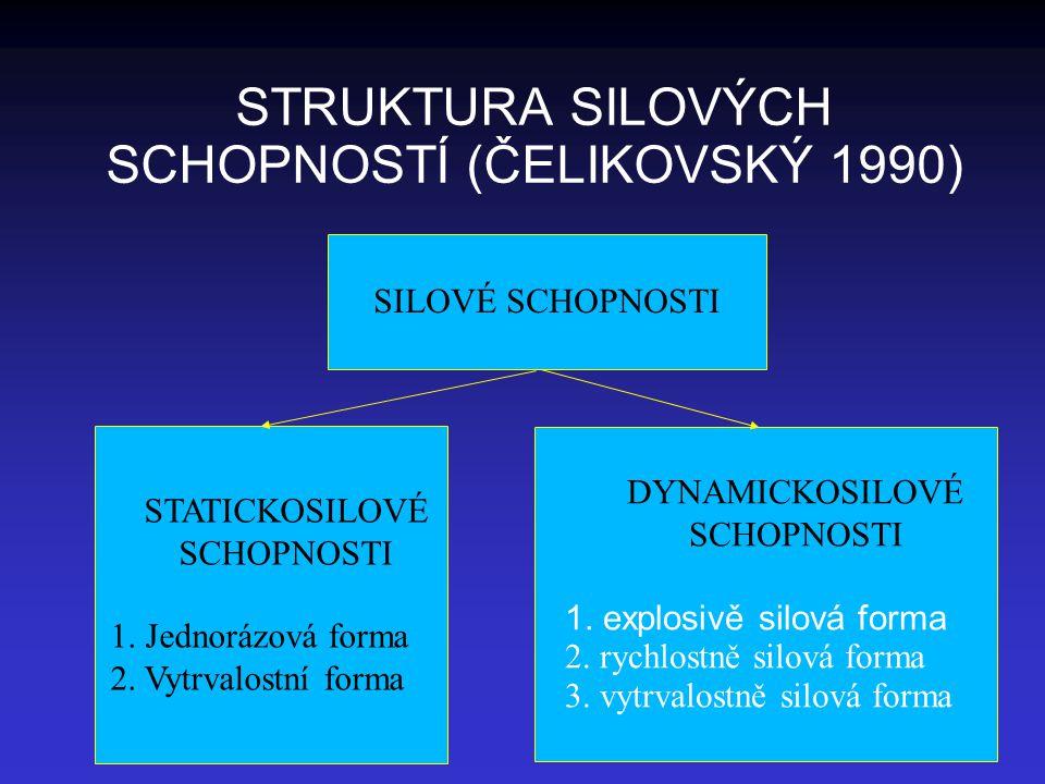 STRUKTURA SILOVÝCH SCHOPNOSTÍ (ČELIKOVSKÝ 1990) SILOVÉ SCHOPNOSTI STATICKOSILOVÉ SCHOPNOSTI 1. Jednorázová forma 2. Vytrvalostní forma DYNAMICKOSILOVÉ